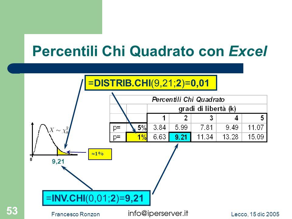 Lecco, 15 dic 2005Francesco Ronzon 53 Percentili Chi Quadrato con Excel =INV.CHI(0,01;2)=9,21 9,21 =DISTRIB.CHI(9,21;2)=0,01 1%