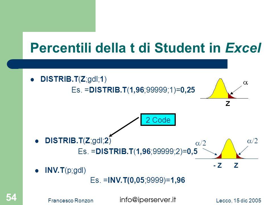 Lecco, 15 dic 2005Francesco Ronzon 54 Percentili della t di Student in Excel DISTRIB.T(Z;gdl;1) Es. =DISTRIB.T(1,96;99999;1)=0,25 INV.T(p;gdl) Es. =IN
