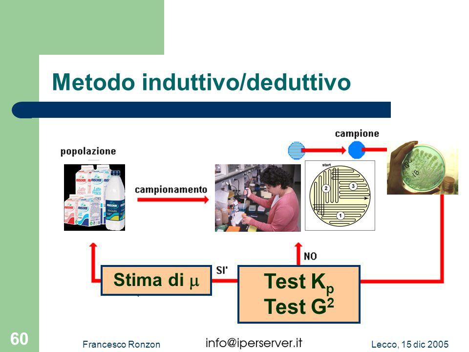 Lecco, 15 dic 2005Francesco Ronzon 60 Metodo induttivo/deduttivo Inferenza Stima di Cè sovra- dispersione? Test K p Test G 2