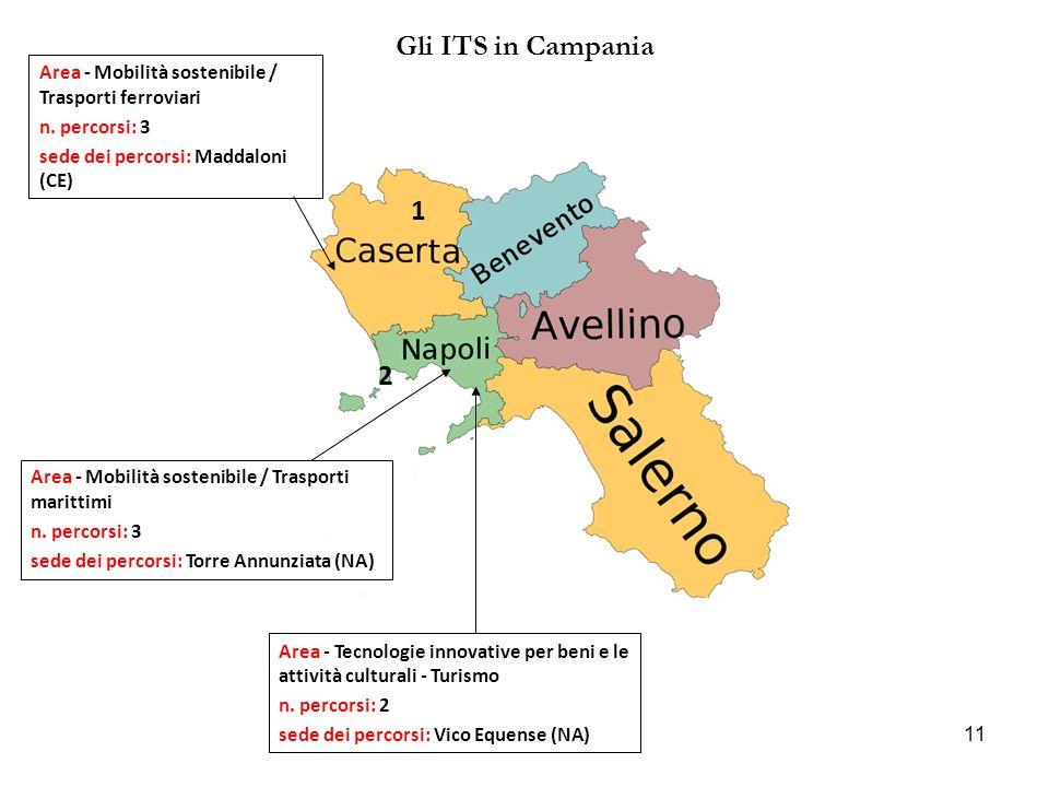 11 Gli ITS in Campania 1 2 Area - Mobilità sostenibile / Trasporti ferroviari n.