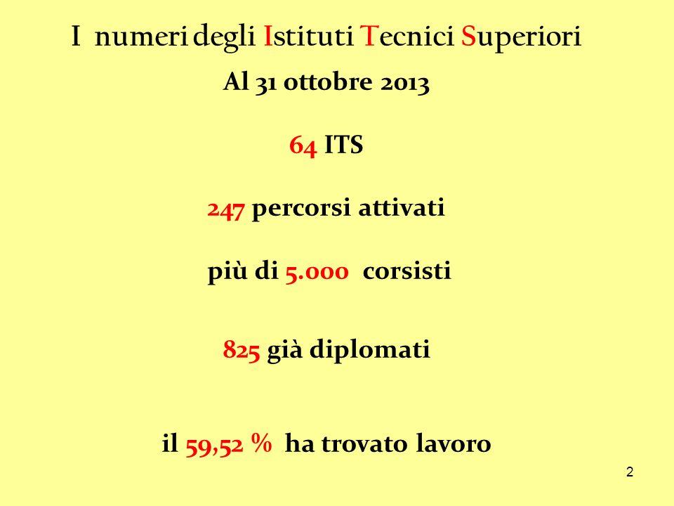 2 I numeri degli Istituti Tecnici Superiori Al 31 ottobre 2013 64 ITS 247 percorsi attivati più di 5.000 corsisti 825 già diplomati il 59,52 % ha trovato lavoro