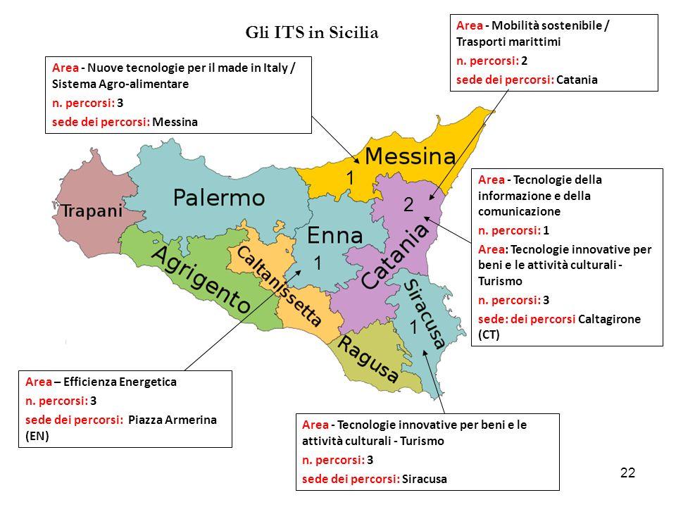 22 Gli ITS in Sicilia 1 1 1 2 Area - Tecnologie della informazione e della comunicazione n.