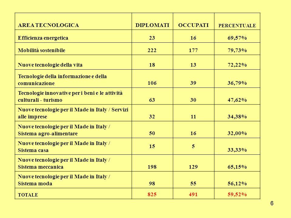 6 AREA TECNOLOGICADIPLOMATIOCCUPATI PERCENTUALE Efficienza energetica231669,57% Mobilità sostenibile22217779,73% Nuove tecnologie della vita181372,22% Tecnologie della informazione e della comunicazione1063936,79% Tecnologie innovative per i beni e le attività culturali - turismo633047,62% Nuove tecnologie per il Made in Italy / Servizi alle imprese321134,38% Nuove tecnologie per il Made in Italy / Sistema agro-alimentare501632,00% Nuove tecnologie per il Made in Italy / Sistema casa 155 33,33% Nuove tecnologie per il Made in Italy / Sistema meccanica19812965,15% Nuove tecnologie per il Made in Italy / Sistema moda985556,12% TOTALE 82549159,52%