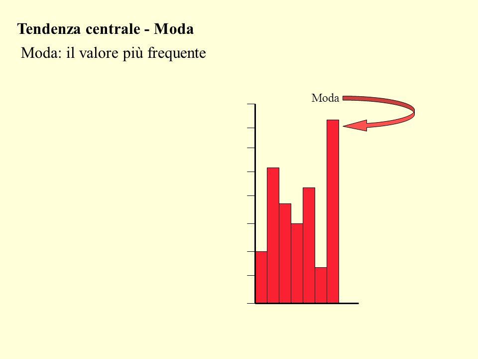 Moda: il valore più frequente Moda Tendenza centrale - Moda
