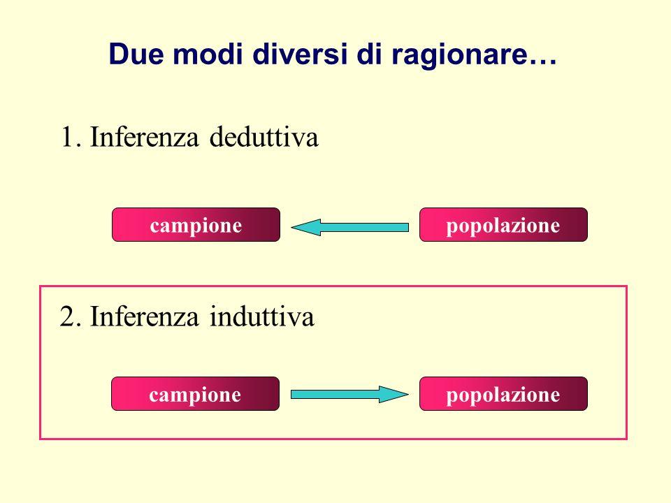 2. Inferenza induttiva campione popolazione sample 1. Inferenza deduttiva Due modi diversi di ragionare… campione popolazione