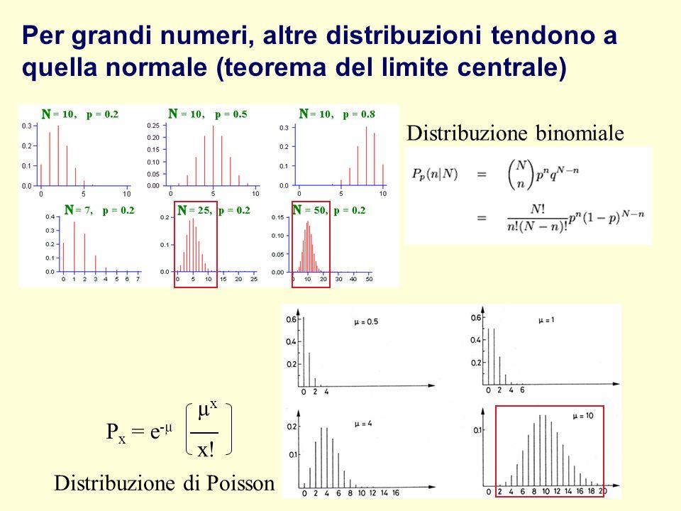 Per grandi numeri, altre distribuzioni tendono a quella normale (teorema del limite centrale) Distribuzione binomiale Distribuzione di Poisson P x = e