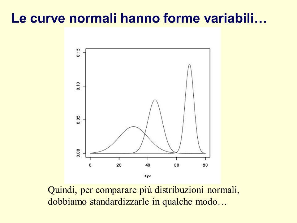 Le curve normali hanno forme variabili… Quindi, per comparare più distribuzioni normali, dobbiamo standardizzarle in qualche modo…
