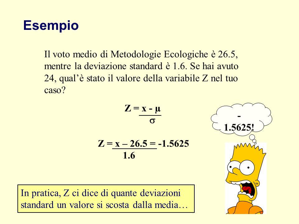 Esempio Il voto medio di Metodologie Ecologiche è 26.5, mentre la deviazione standard è 1.6. Se hai avuto 24, qualè stato il valore della variabile Z