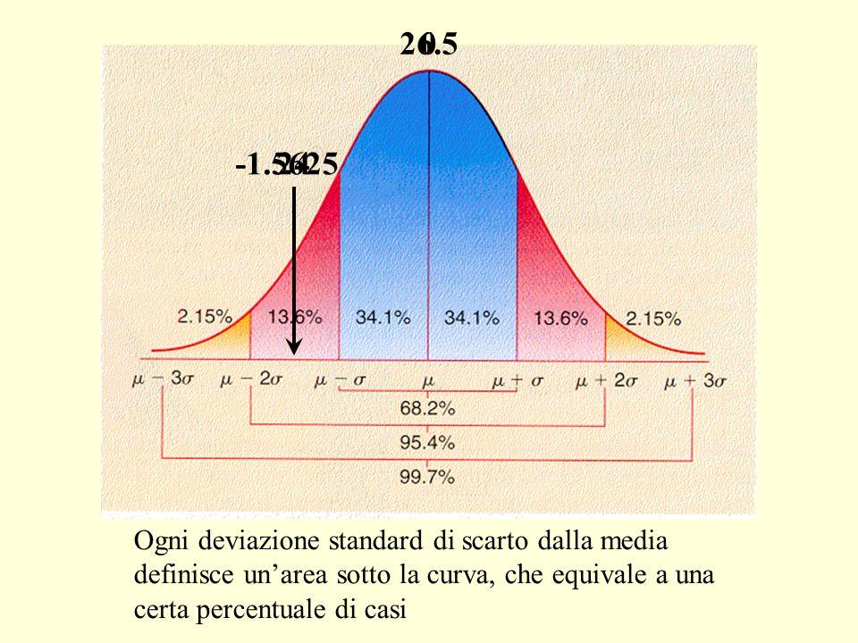 Ogni deviazione standard di scarto dalla media definisce unarea sotto la curva, che equivale a una certa percentuale di casi -1.5625 26.5 24 0
