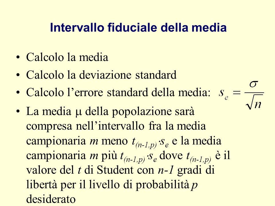 Intervallo fiduciale della media Calcolo la media Calcolo la deviazione standard Calcolo lerrore standard della media: La media della popolazione sarà