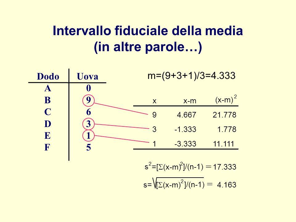 Intervallo fiduciale della media (in altre parole…) Dodo Uova A 0 B 9 C 6 D 3 E 1 F 5 m=(9+3+1)/3=4.333 = = xx-m (x-m) 2 94.66721.778 3-1.3331.778 1-3