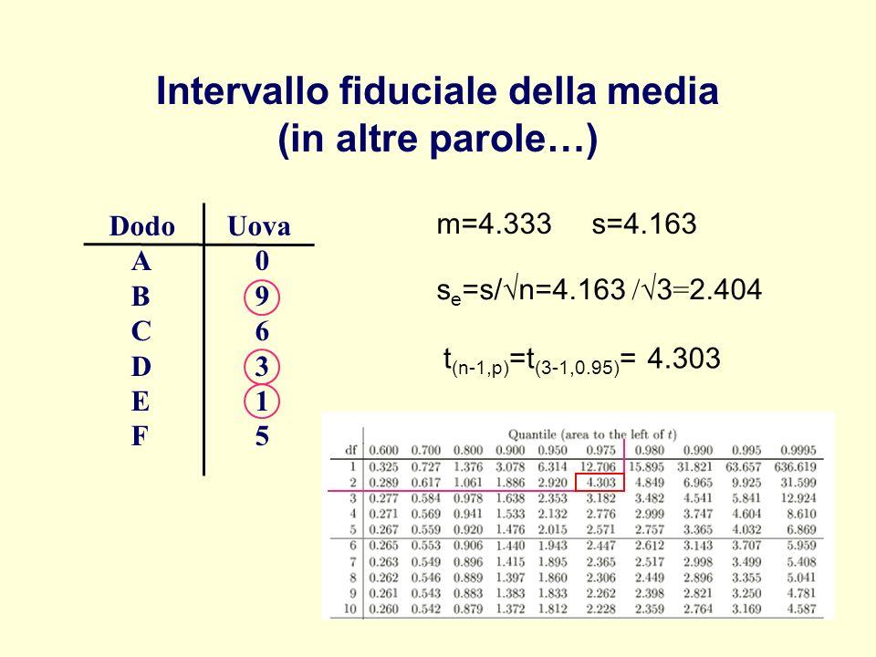 Intervallo fiduciale della media (in altre parole…) Dodo Uova A 0 B 9 C 6 D 3 E 1 F 5 m=4.333 s=4.163 s e =s/ n=4.163 / 3 = 2.404 t (n-1,p) =t (3-1,0.