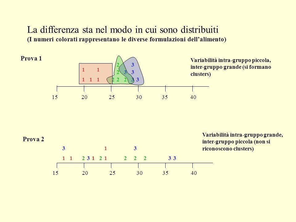 La differenza sta nel modo in cui sono distribuiti (I numeri colorati rappresentano le diverse formulazioni dellalimento) 1520 25 30 35 40 2 3 1 1 11