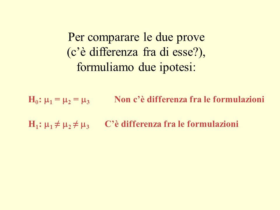 Per comparare le due prove (cè differenza fra di esse?), formuliamo due ipotesi: H 0 : 1 = 2 = 3 Non cè differenza fra le formulazioni H 1 : 1 2 3 Cè