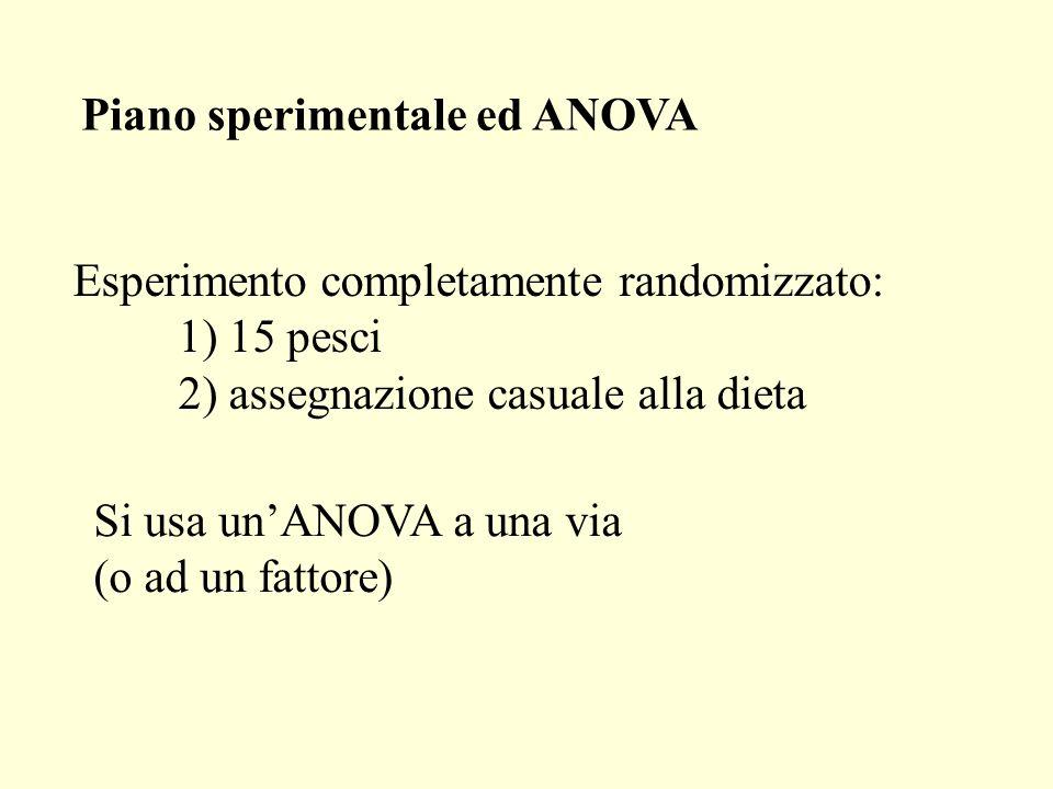 Esperimento completamente randomizzato: 1) 15 pesci 2) assegnazione casuale alla dieta Piano sperimentale ed ANOVA Si usa unANOVA a una via (o ad un f
