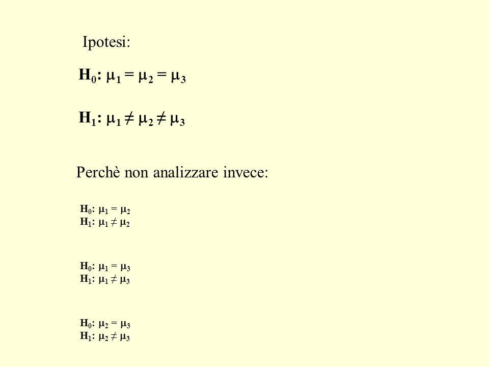 H 0 : 1 = 2 H 1 : 1 2 Perchè non analizzare invece: H 0 : 1 = 3 H 1 : 1 3 H 0 : 2 = 3 H 1 : 2 3 H 0 : 1 = 2 = 3 H 1 : 1 2 3 Ipotesi: