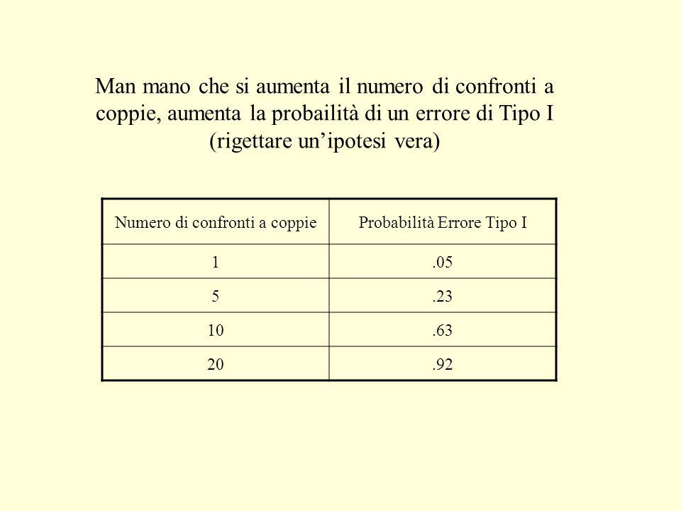 Man mano che si aumenta il numero di confronti a coppie, aumenta la probailità di un errore di Tipo I (rigettare unipotesi vera) Numero di confronti a