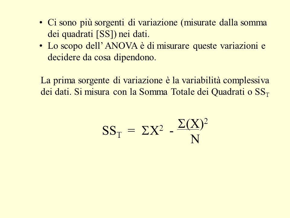 Ci sono più sorgenti di variazione (misurate dalla somma dei quadrati [SS]) nei dati. Lo scopo dell ANOVA è di misurare queste variazioni e decidere d