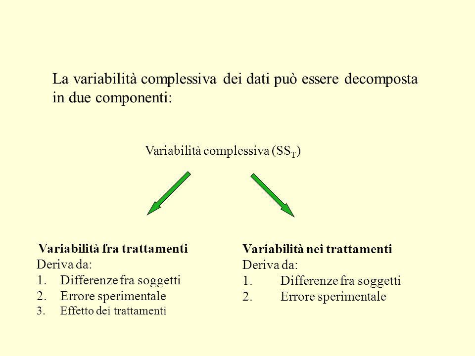 La variabilità complessiva dei dati può essere decomposta in due componenti: Variabilità complessiva (SS T ) Variabilità fra trattamenti Deriva da: 1.