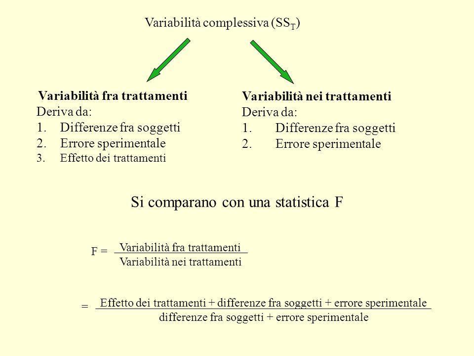 Si comparano con una statistica F F = Variabilità fra trattamenti Variabilità nei trattamenti Effetto dei trattamenti + differenze fra soggetti + erro