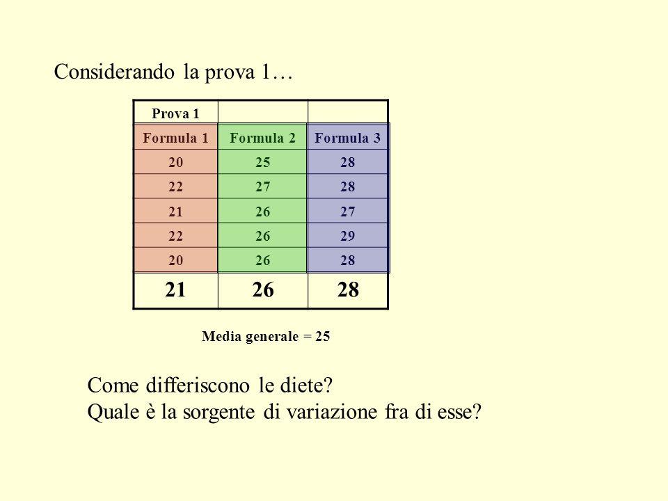 Prova 1 Formula 1Formula 2Formula 3 202528 222728 212627 222629 202628 212628 Considerando la prova 1… Media generale = 25 Come differiscono le diete?