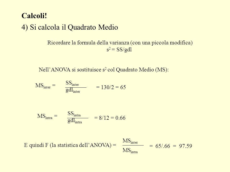 Calcoli! 4) Si calcola il Quadrato Medio Ricordare la formula della varianza (con una piccola modifica) s 2 = SS/gdl NellANOVA si sostituisce s 2 col