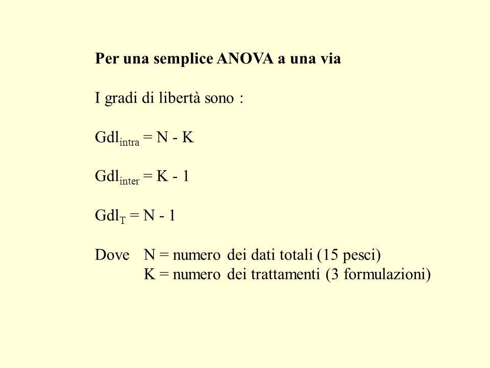 Per una semplice ANOVA a una via I gradi di libertà sono : Gdl intra = N - K Gdl inter = K - 1 Gdl T = N - 1 Dove N = numero dei dati totali (15 pesci