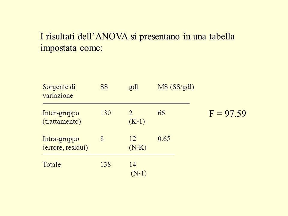 I risultati dellANOVA si presentano in una tabella impostata come: Sorgente di SSgdlMS (SS/gdl) variazione Inter-gruppo130266 (trattamento)(K-1) Intra