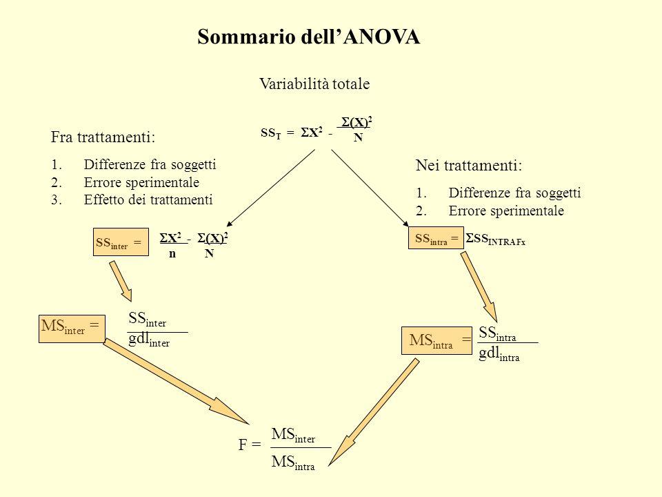 Sommario dellANOVA Variabilità totale Fra trattamenti: 1.Differenze fra soggetti 2.Errore sperimentale 3.Effetto dei trattamenti SS T = X 2 - X) 2 N S