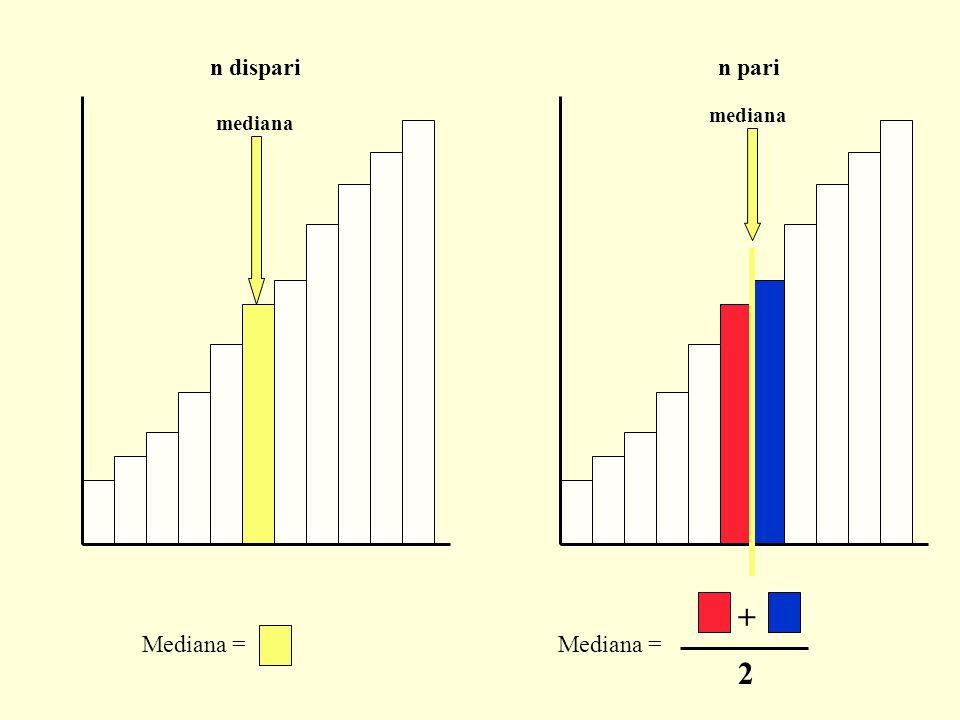 La deviazione standard è una misura molto utile: Es.
