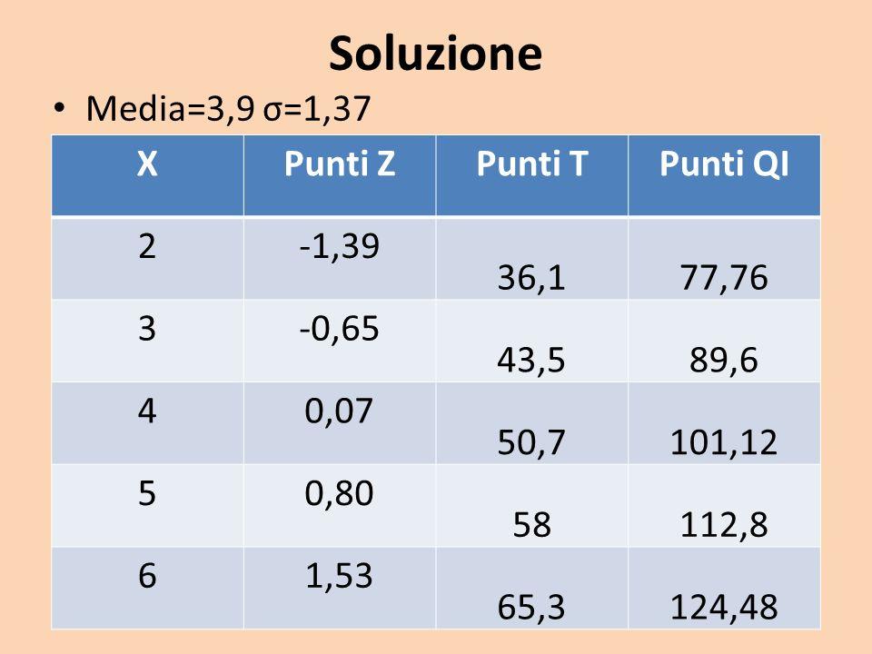 Soluzione Media=3,9 σ=1,37 XPunti ZPunti TPunti QI 2-1,39 36,177,76 3-0,65 43,589,6 40,07 50,7101,12 50,80 58112,8 61,53 65,3124,48