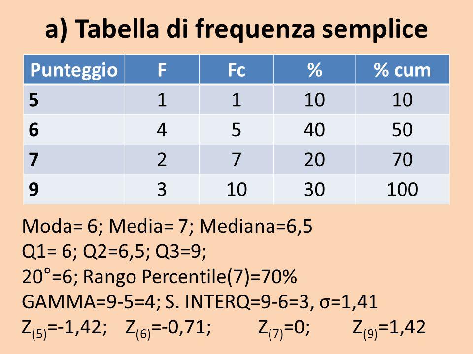 a) Tabella di frequenza semplice PunteggioFFc% cum 51110 6454050 7272070 931030100 Moda= 6; Media= 7; Mediana=6,5 Q1= 6; Q2=6,5; Q3=9; 20°=6; Rango Pe