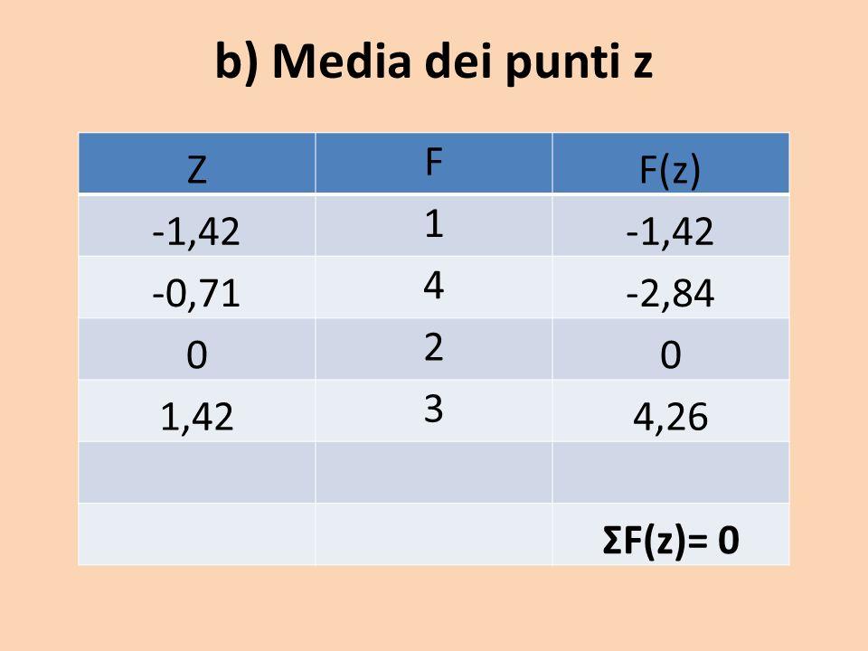b) Media dei punti z Z F F(z) -1,42 1 -0,71 4 -2,84 0 2 0 1,42 3 4,26 ΣF(z)= 0