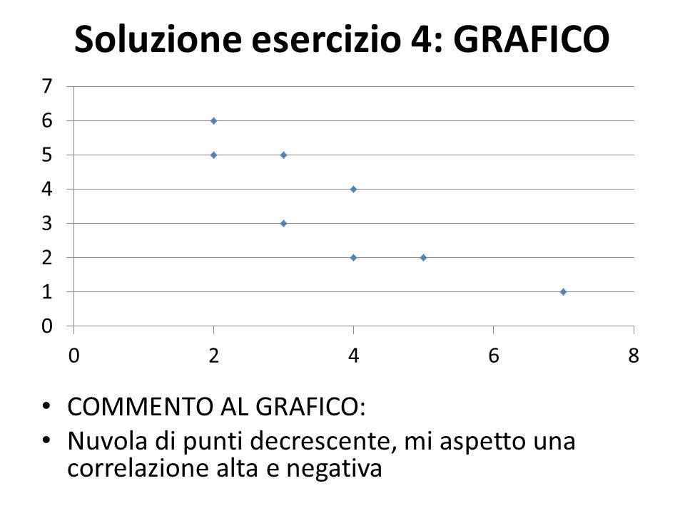 Soluzione esercizio 4: GRAFICO COMMENTO AL GRAFICO: Nuvola di punti decrescente, mi aspetto una correlazione alta e negativa