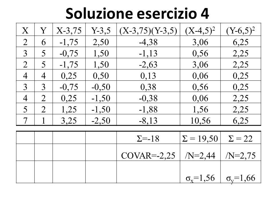 Soluzione esercizio 4 XYX-3,75Y-3,5(X-3,75)(Y-3,5)(X-4,5) 2 (Y-6,5) 2 26-1,752,50-4,383,066,25 35-0,751,50-1,130,562,25 25-1,751,50-2,633,062,25 440,250,500,130,060,25 33-0,75-0,500,380,560,25 42 -1,50-0,380,062,25 521,25-1,50-1,881,562,25 713,25-2,50-8,1310,566,25 Σ=-18Σ = 19,50Σ = 22 COVAR=-2,25/N=2,44/N=2,75 σ x =1,56σ y =1,66