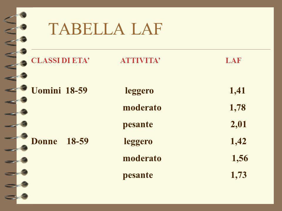 TABELLA LAF CLASSI DI ETA ATTIVITA LAF Uomini 18-59 leggero 1,41 moderato 1,78 pesante 2,01 Donne 18-59 leggero 1,42 moderato 1,56 pesante 1,73