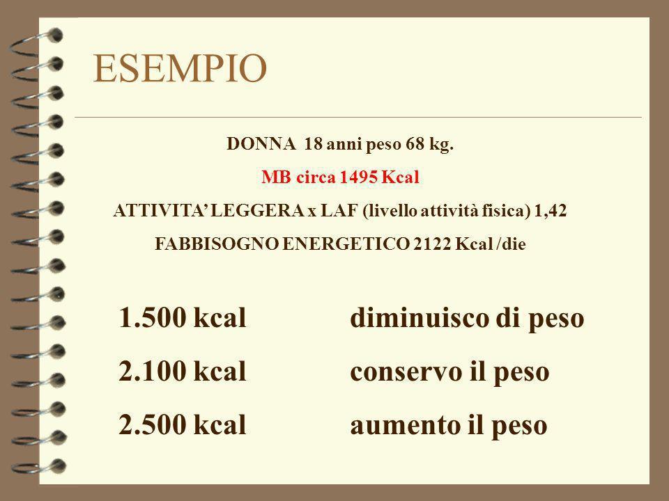 ESEMPIO DONNA 18 anni peso 68 kg. MB circa 1495 Kcal ATTIVITA LEGGERA x LAF (livello attività fisica) 1,42 FABBISOGNO ENERGETICO 2122 Kcal /die 1.500