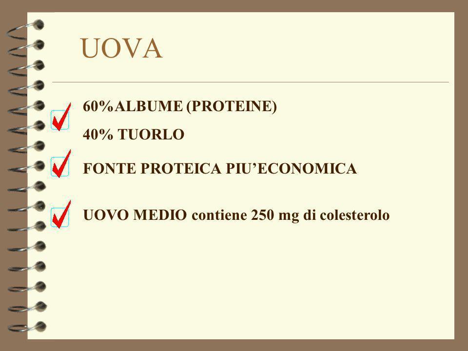 UOVA 60%ALBUME (PROTEINE) 40% TUORLO UOVO MEDIO contiene 250 mg di colesterolo FONTE PROTEICA PIUECONOMICA