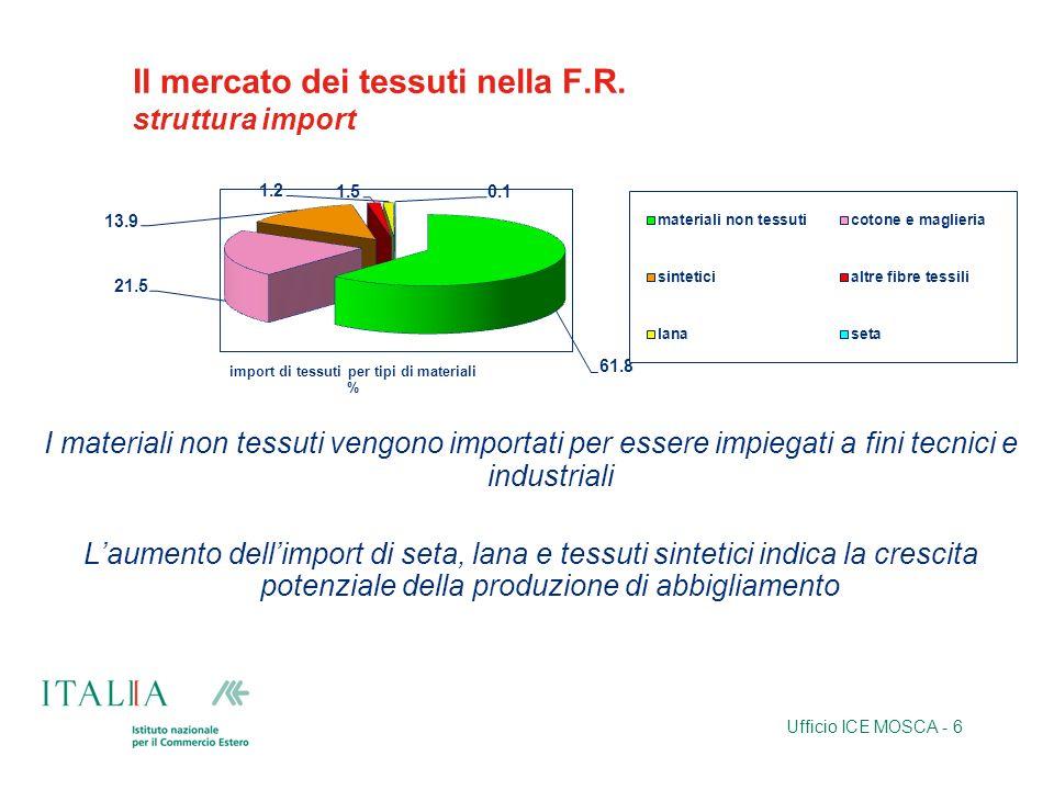 Ufficio ICE MOSCA - 6 Il mercato dei tessuti nella F.R. struttura import I materiali non tessuti vengono importati per essere impiegati a fini tecnici