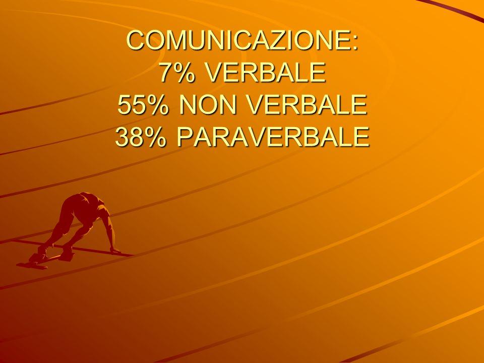 COMUNICAZIONE: 7% VERBALE 55% NON VERBALE 38% PARAVERBALE