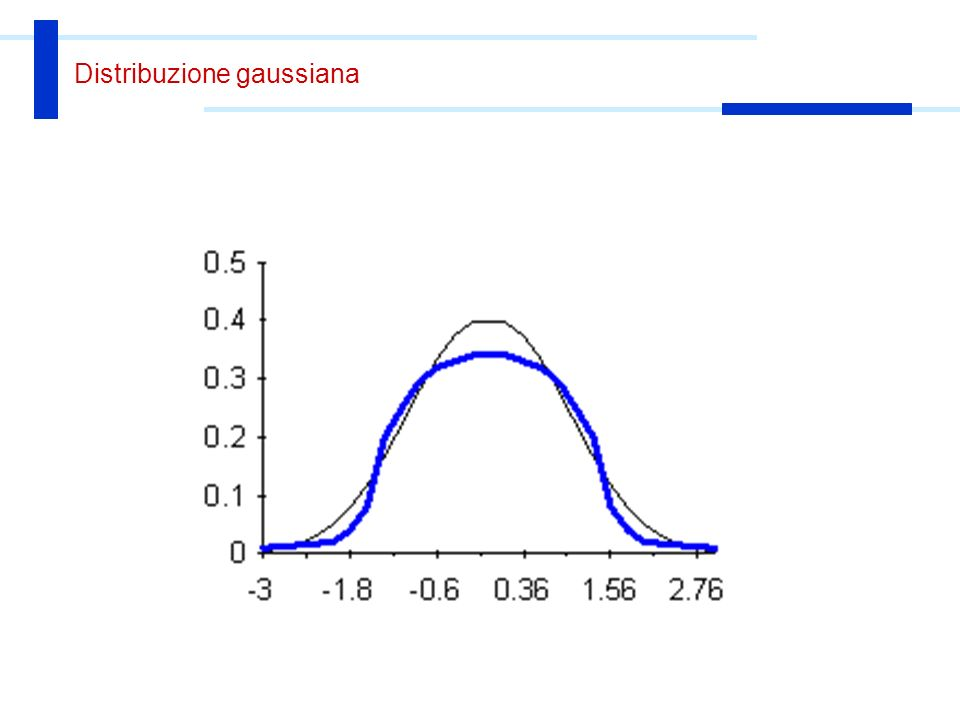 Indici di dispersione Indicano se una distribuzione è dispersa o concentrata intorno alla posizione centrale Riassumono bene l insieme della distribuzione Varianza s 2, deviazione standard s In EXCEL: VAR(intervallo) e DEV.ST(intervallo)