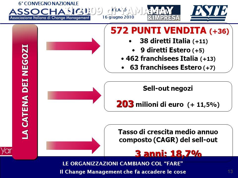 6° CONVEGNO NAZIONALE MILANO 16 giugno 2010 13 Il 2009 di YAMAMAY LA CATENA DEI NEGOZI 572 PUNTI VENDITA (+36) 38 diretti Italia (+11) 9 diretti Estero (+5) 462 franchisees Italia (+13) 63 franchisees Estero (+7) Sell-out negozi 203 203 milioni di euro (+ 11,5%) Tasso di crescita medio annuo composto (CAGR) del sell-out 3 anni: 18,7% LE ORGANIZZAZIONI CAMBIANO COL FARE Il Change Management che fa accadere le cose