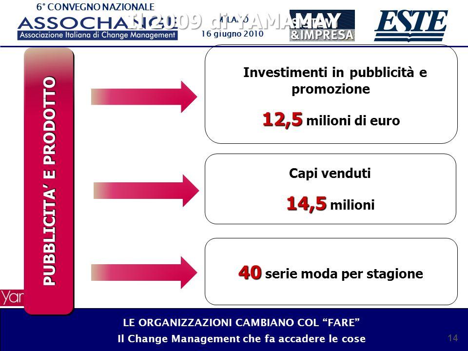 6° CONVEGNO NAZIONALE MILANO 16 giugno 2010 14 Il 2009 di YAMAMAY PUBBLICITA E PRODOTTO Investimenti in pubblicità e promozione 12,5 12,5 milioni di euro Capi venduti 14,5 14,5 milioni 40 40 serie moda per stagione LE ORGANIZZAZIONI CAMBIANO COL FARE Il Change Management che fa accadere le cose