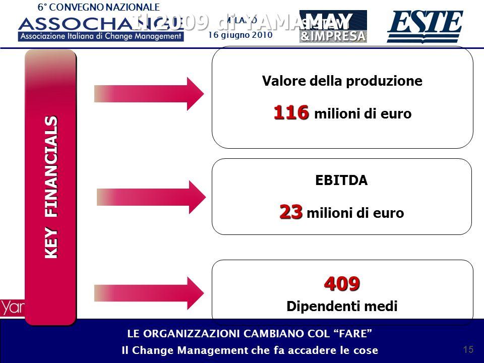 6° CONVEGNO NAZIONALE MILANO 16 giugno 2010 15 Il 2009 di YAMAMAY KEY FINANCIALS Valore della produzione 116 116 milioni di euro EBITDA 23 23 milioni