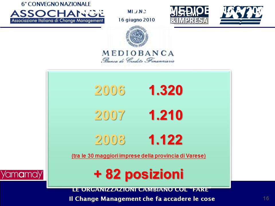 6° CONVEGNO NAZIONALE MILANO 16 giugno 2010 RANKING ITALIA MEDIOBANCA 2008 16 2006 1.320 2007 1.210 2008 1.122 (tra le 30 maggiori imprese della provincia di Varese) + 82 posizioni 2006 1.320 2007 1.210 2008 1.122 (tra le 30 maggiori imprese della provincia di Varese) + 82 posizioni LE ORGANIZZAZIONI CAMBIANO COL FARE Il Change Management che fa accadere le cose
