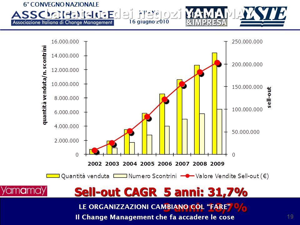 6° CONVEGNO NAZIONALE MILANO 16 giugno 2010 19 La catena dei negozi YAMAMAY Sell-out CAGR 5 anni: 31,7% 3 anni: 18,7% LE ORGANIZZAZIONI CAMBIANO COL FARE Il Change Management che fa accadere le cose