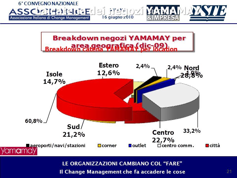 6° CONVEGNO NAZIONALE MILANO 16 giugno 2010 21 La catena dei negozi YAMAMAY LE ORGANIZZAZIONI CAMBIANO COL FARE Il Change Management che fa accadere l