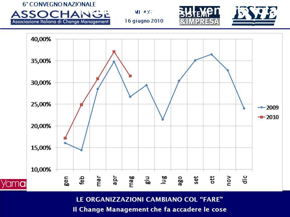 6° CONVEGNO NAZIONALE MILANO 16 giugno 2010 Incidenza Basic sul venduto totale LE ORGANIZZAZIONI CAMBIANO COL FARE Il Change Management che fa accader