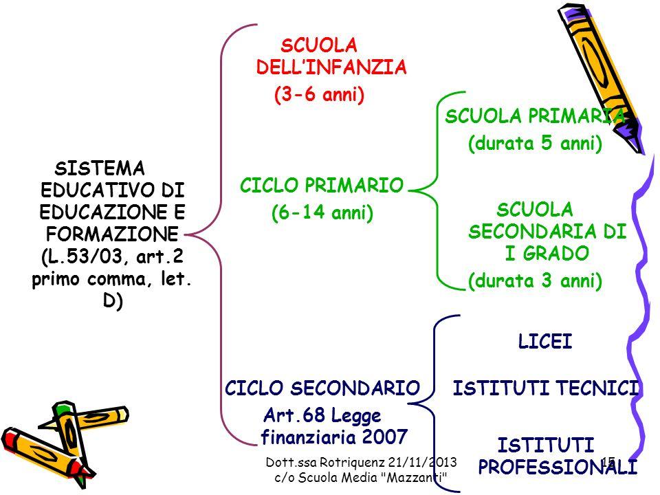 Dott.ssa Rotriquenz 21/11/2013 c/o Scuola Media Mazzanti SISTEMA EDUCATIVO DI EDUCAZIONE E FORMAZIONE (L.53/03, art.2 primo comma, let.