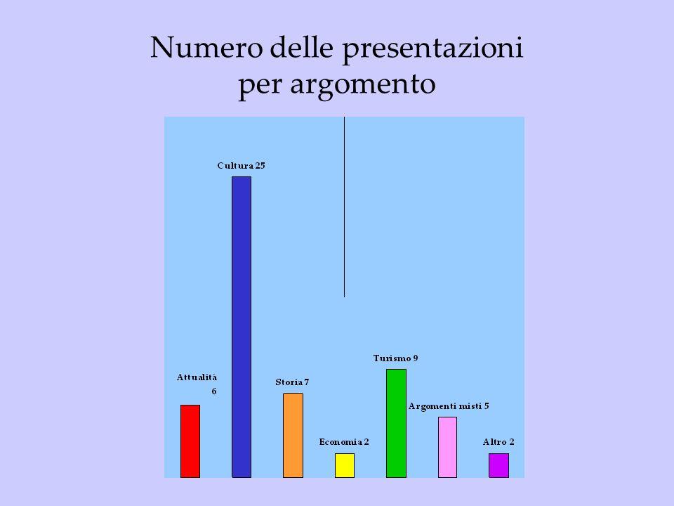 Numero delle presentazioni per argomento